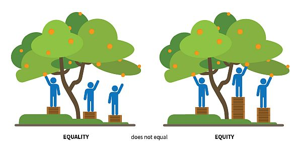 Equity vs Equity