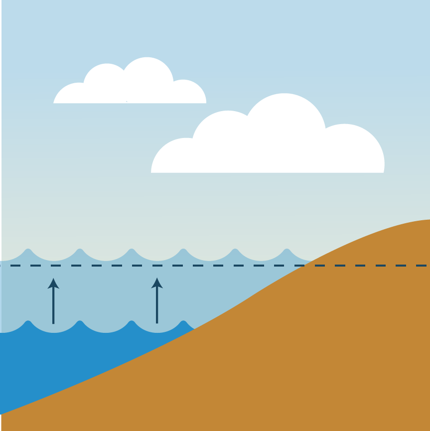 Graphic button representing sea level rise. Clicking on this button will take the viewer to the Sea Level Rise Hazard page
